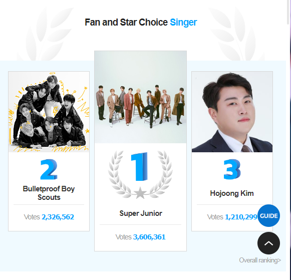 BTS' Ranking in Fan and Star Choice Singer